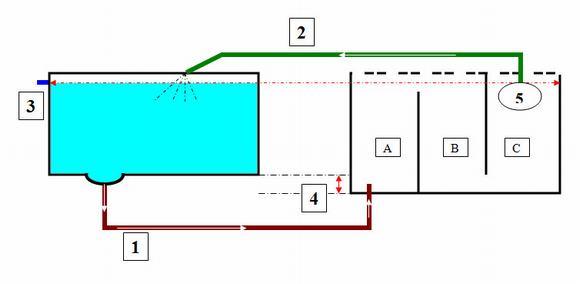 sơ đồ hệ thống lọc nước hồ cá ngoài trời
